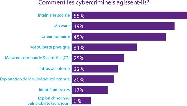 Modes d'actions des cybercriminels